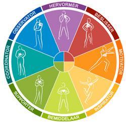 Het Insights Discovery Wheel