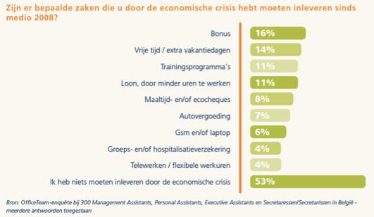 Grafiek: Zijn er bepaalde zaken die u door de economische crisis hebt moeten inleveren sinds media 2008?