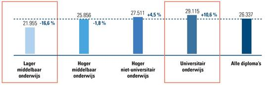 Gemiddeld brutojaarloon per studieniveau in 2016