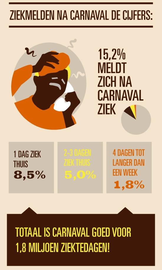 Statistiek Carnaval