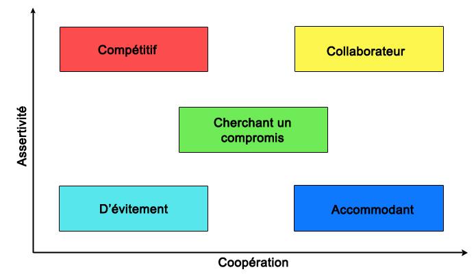 5 différentes styles de communication