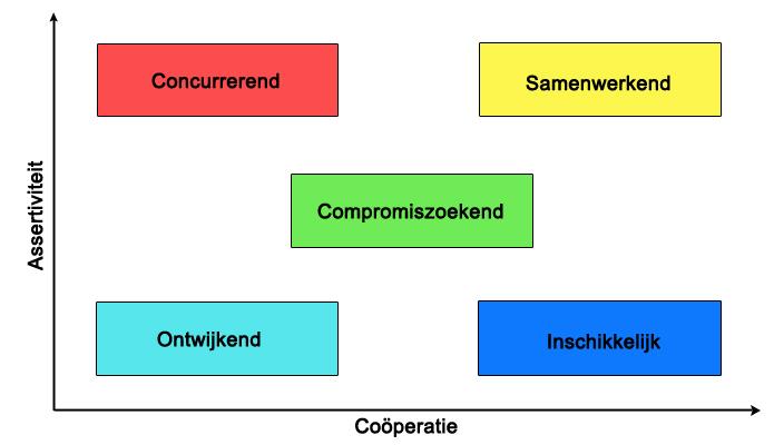 5 verschillende communicatiestijlen
