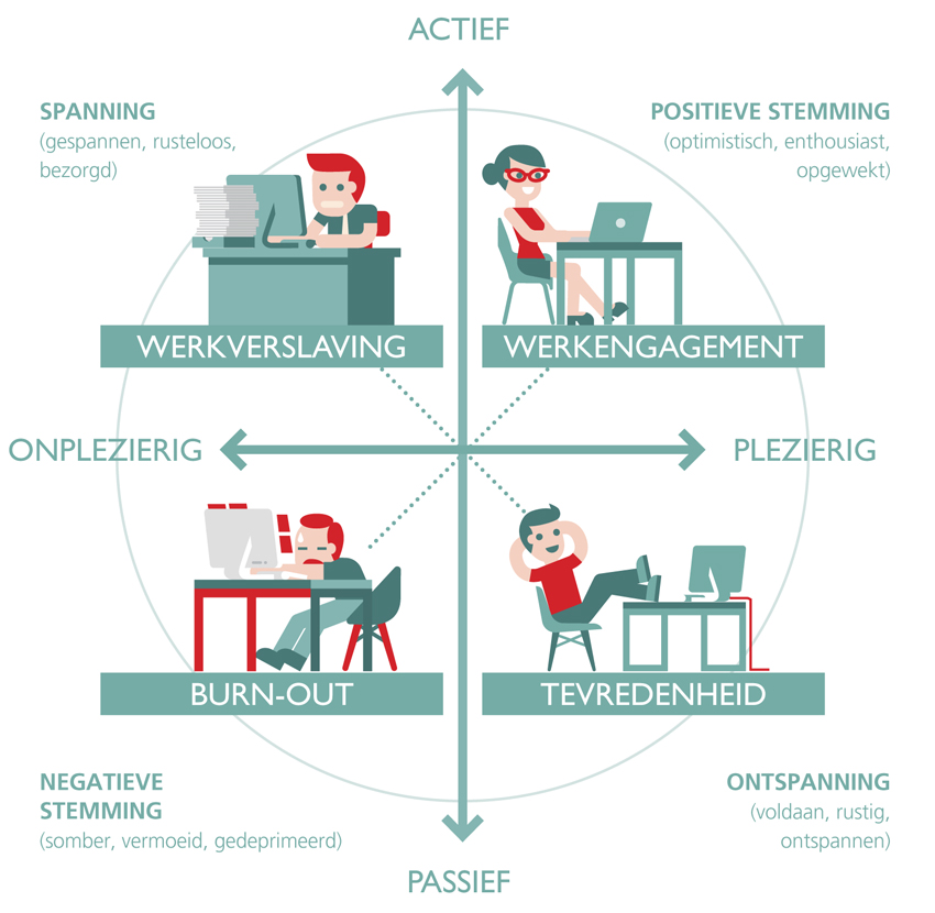 Kwadranten engagement