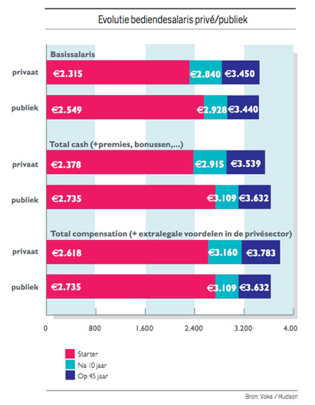 Evolutie bediendesalaris privé/publiek