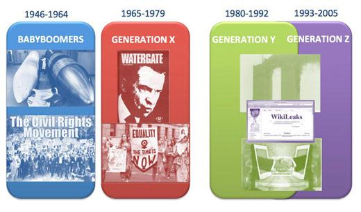 Les 4 générations selon leurs dates de naissance