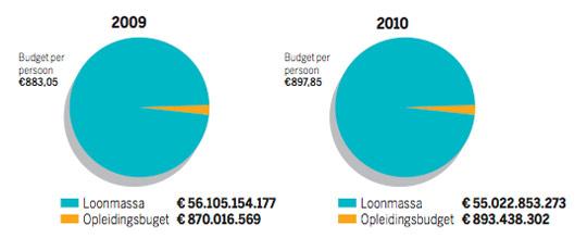 Grafiek: opleidingsbudget vs. loonmassa
