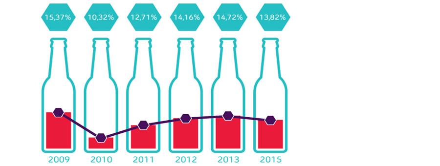 Grafiek alcoholgebruik in België