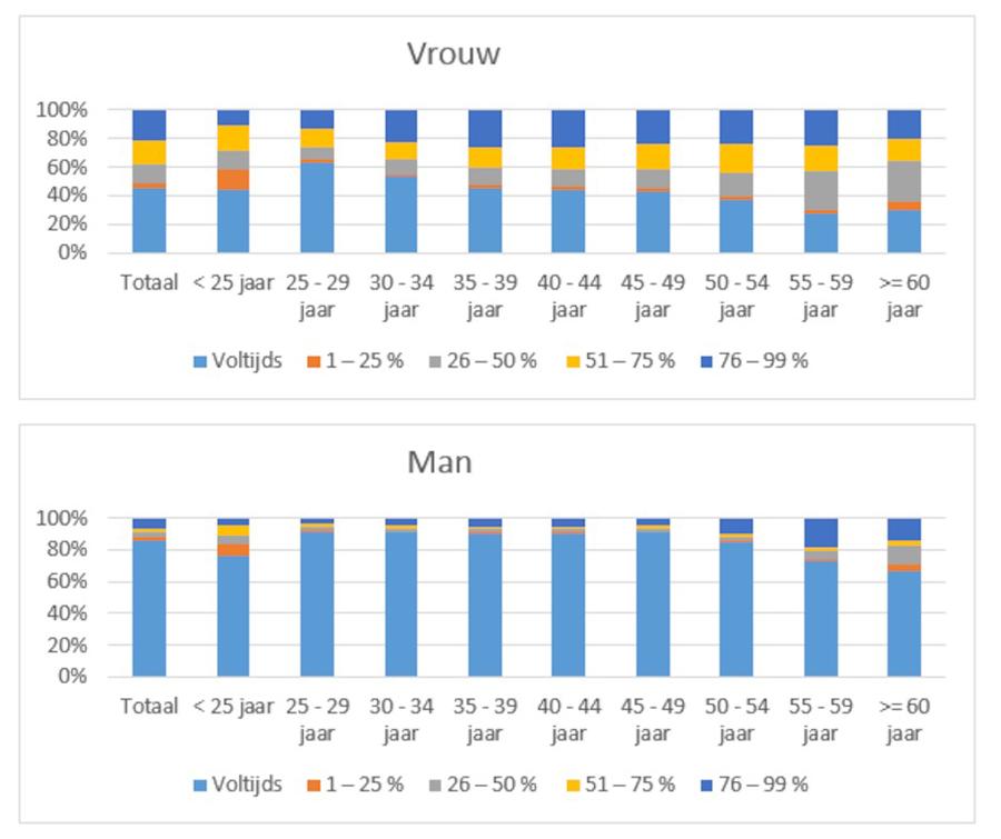 Grafiek deeltijds werk mannen vs. vrouwen