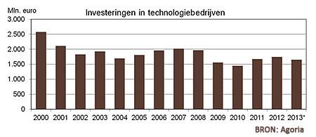 Grafiek: technologie investeringen