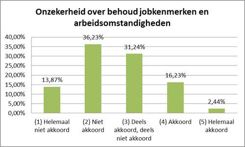 Grafiek jobonzekerheid