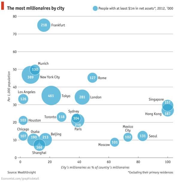Grafiek: Steden met het meest aantal miljonairs