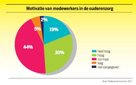 Grafiek: Motivatie van medewerkers in de ouderenzorg