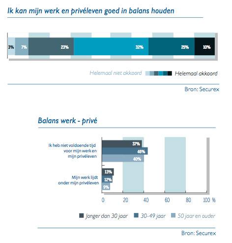 Grafiek werk-privé balans