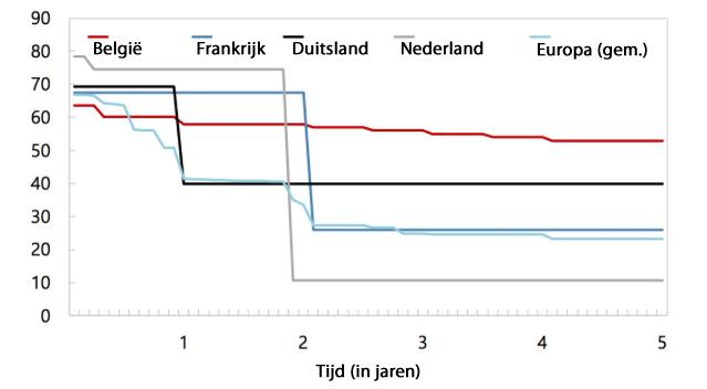 Grafiek: Werkloosheidsuitkering in de tijd