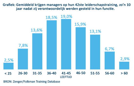 Grafiek: Gemiddelde leeftijd waarop managers leiderschapstraining krijgen