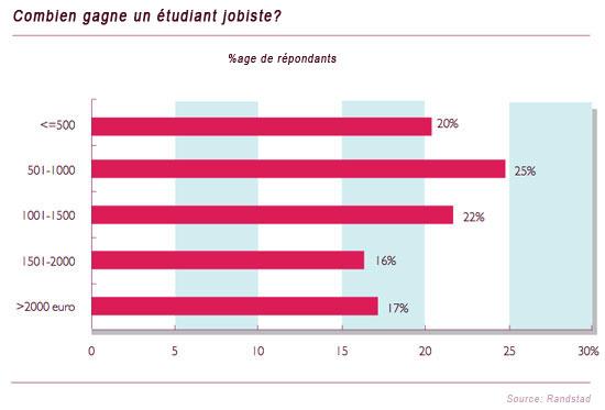 Graph: Combien gagne un étudiant jobiste ?