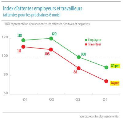 Graphic : Index d'attentes employeurs et travailleurs