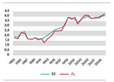 Grafique : Evolution du pourcentage de travailleurs qui combinent plusieurs boulots