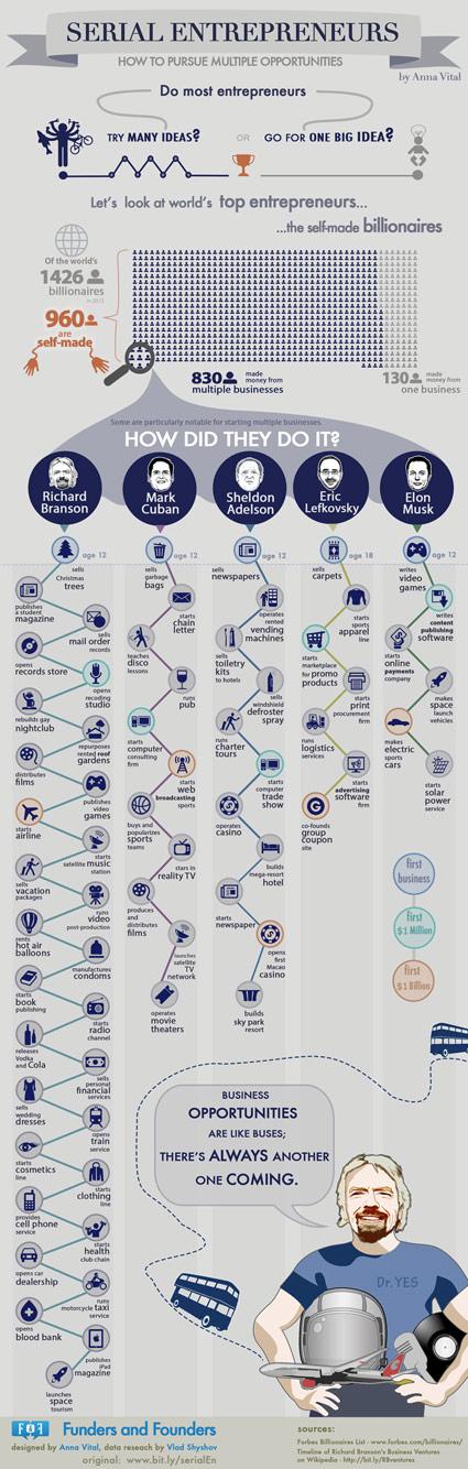 Infografiek topondernemers