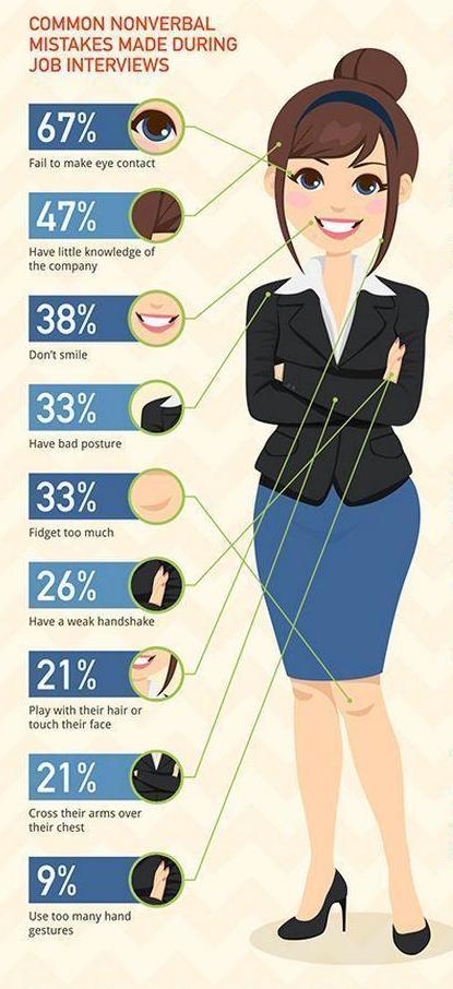 Infographic Vaak voorkomende non-verbalen fouten