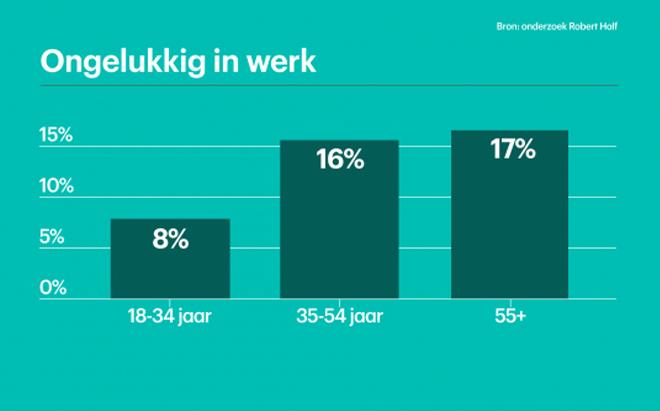Grafiek ongelukkig op werk