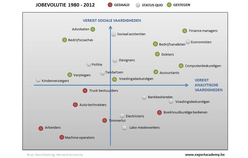 Grafiek jobevolutie 1980-2012