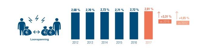 Loonspanning 2012-2017