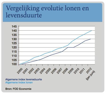 Grafiek Loonwijzer 2012: evolutie lonen en levensduurte