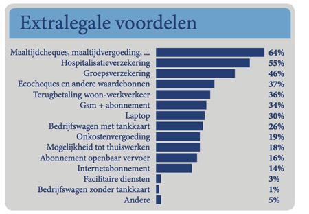 Grafiek Loonwijzer 2012: Extralegale voordelen