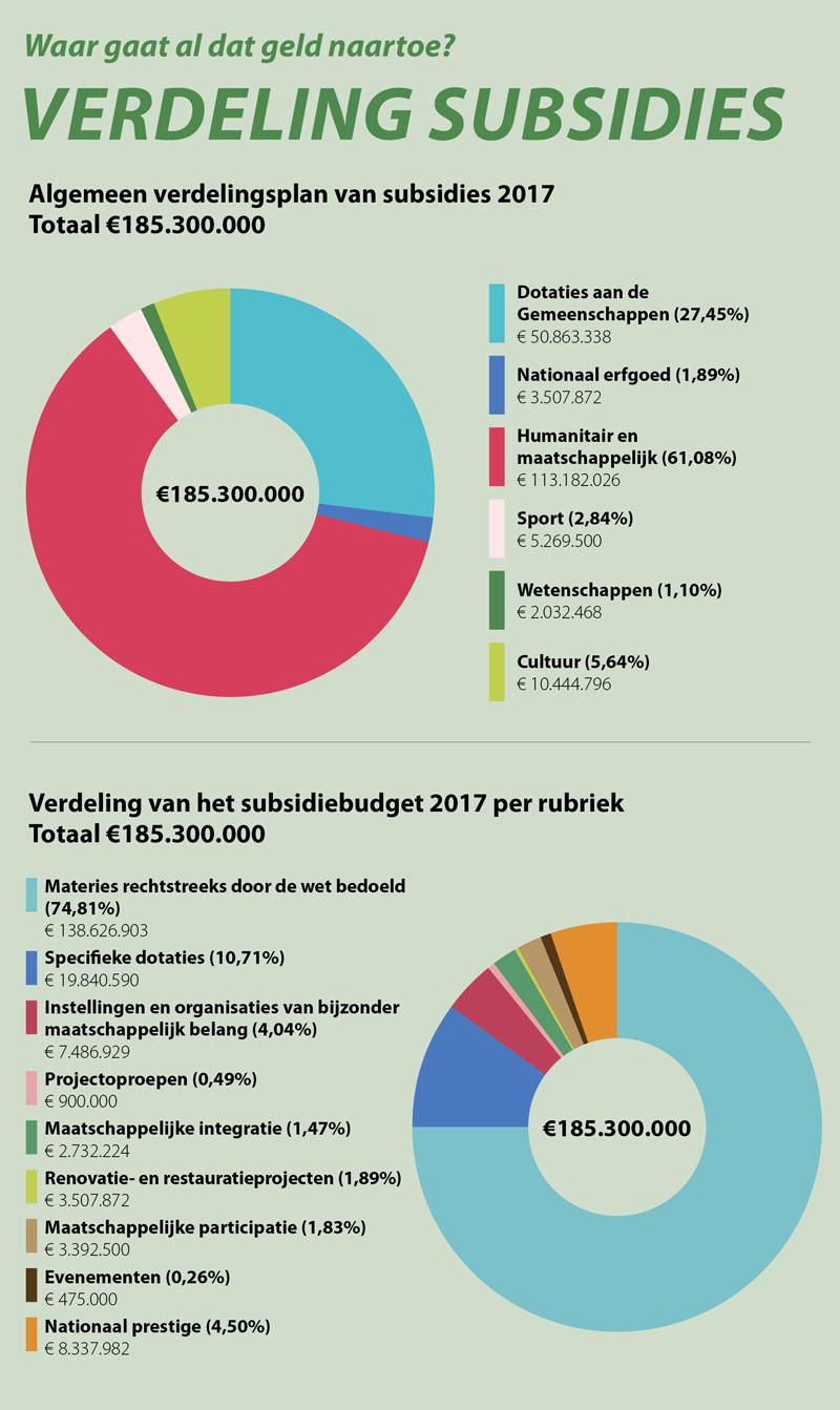 Subsidies Nationale Loterij