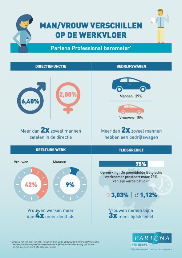 Man-vrouw verschillen op de werkvloer