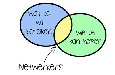 De netwerker