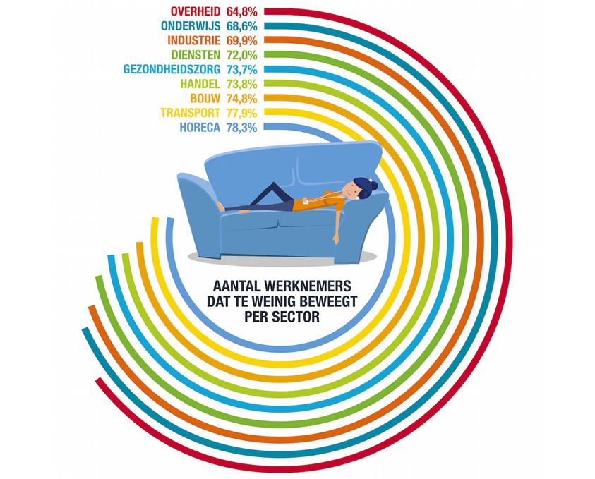 Aantal werknemers dat te weinig beweegt per sector