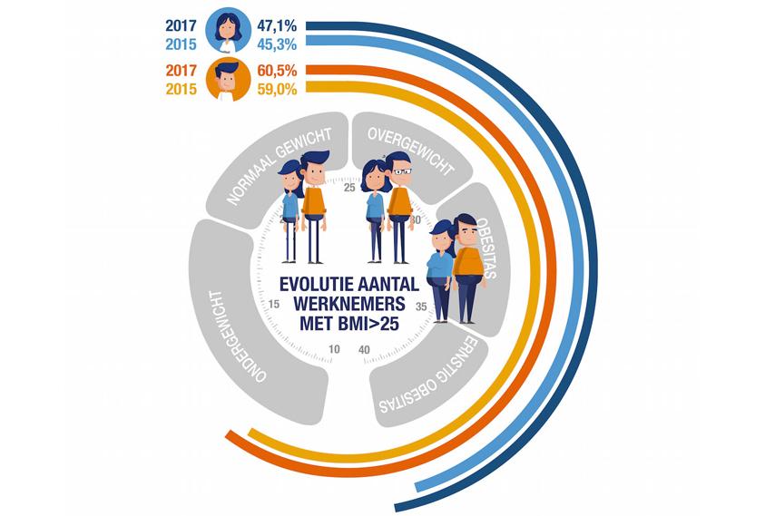 Evolutie aantal werknemers met BMI hoger dan 25
