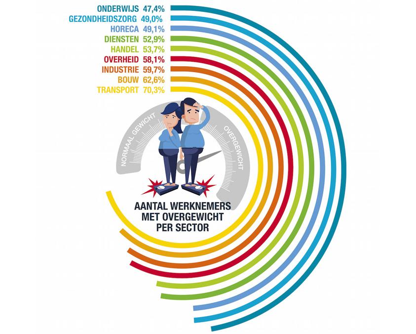 Aantal werknemers met overgewicht per sector