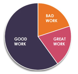 Grafiek: bad work vs. good work vs. great work