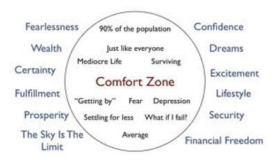 Grafiek: Comfort zone