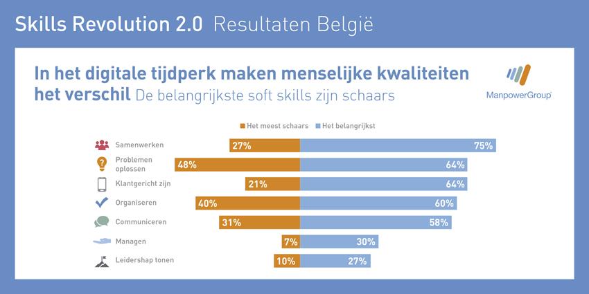 Skills revolution België