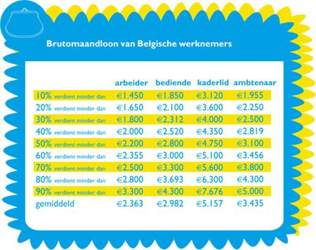 Brutomaandloon van Belgische werknemers