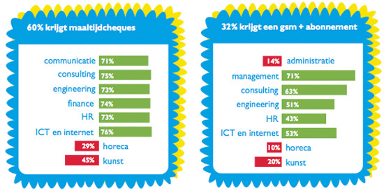 Extralegale voordelen – Jobat Salary Survey 2011
