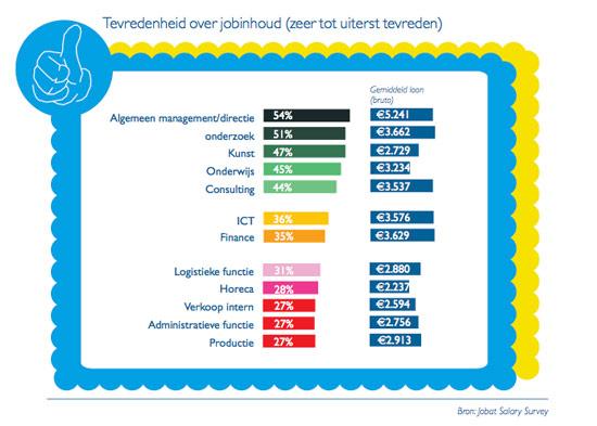 Jobat Salary Survey: Tevredenheid over jobinhoud