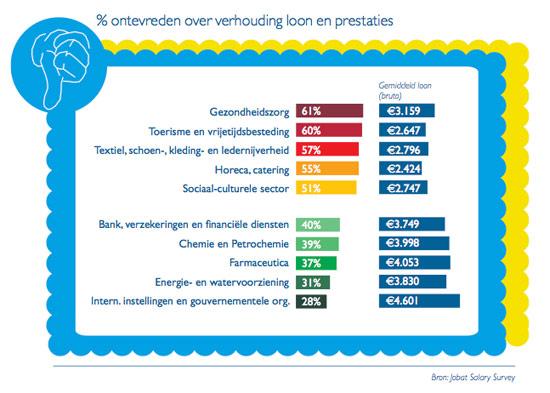Jobat Salary Survey: % ontevreden over verhouding loon en prestaties