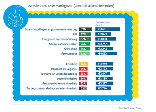 Jobat Salary Survey: Tevredenheid over werkgever