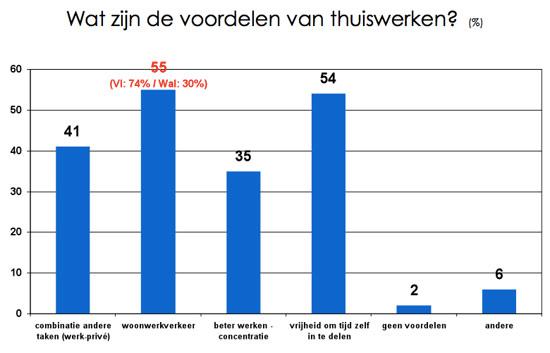Grafiek: Wat zijn de voordelen van thuiswerken?