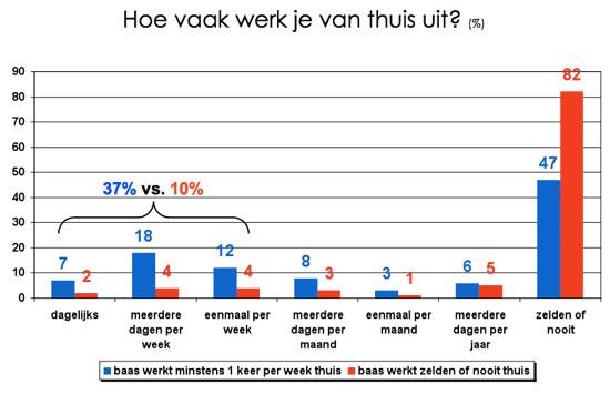 Grafiek: Hoe vaak werk je van thuis uit?
