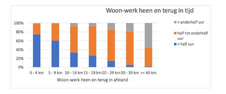 Grafiek woon-werkverkeer heen en terug