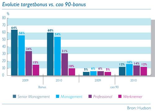 Grafiek: Evolutie targetbonus vs. cao 90-bonus