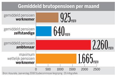 Grafiek gemiddeld brutopensioen per maand