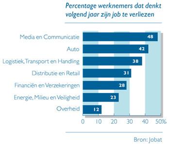 Grafiek - angst om job te verliezen