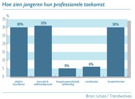 Grafiek: Hoe zien jongeren hun professionele toekomst